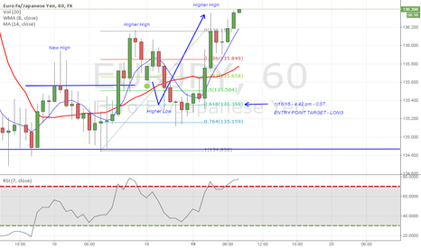 EURJPY: Great LONG opportunity on EURJPY