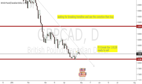 GBPCAD: Wait for Position