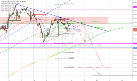 CADJPY: CADJPY sell idea