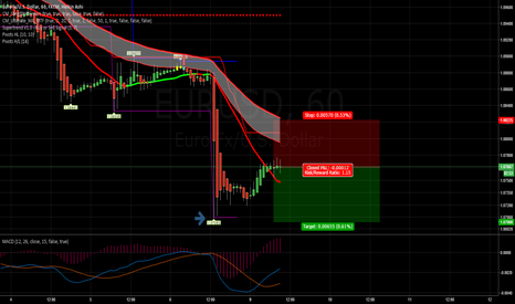 EURUSD: Short based on..