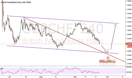 GBPCHF: Touching The cannel ant then rally Up