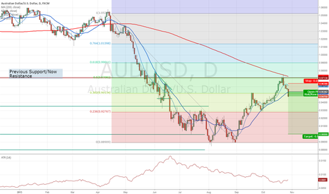AUDUSD: Is this a textbook short or what?! $AUDUSD