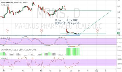MRNS: Bullish to fill the GAP
