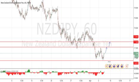 NZDJPY: The bais remains bullish