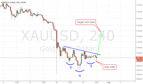 XAUUSD: Gold Short Term Bullish for 1125