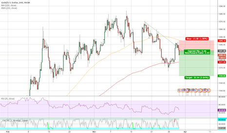XAUUSD: Short, short term Gold