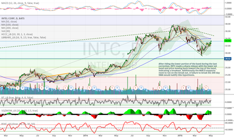 INTC: $INTC - Breakout off lower band, MACD Signal, SMA200 as test.