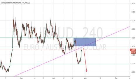 EURAUD: EUR/AUD NICE SHORT?