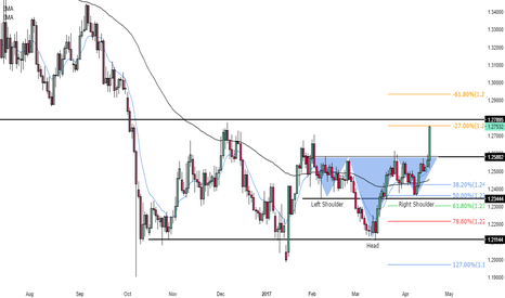 GBPUSD: What is next for the £££