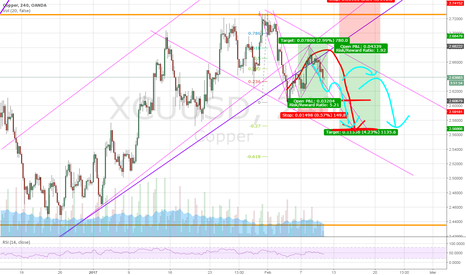 XCUUSD: UPDATE 2 trades in 1 ......... Was and Is a great trade