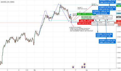 AUDNZD: AUDNZD TECHNICAL ANALYSIS