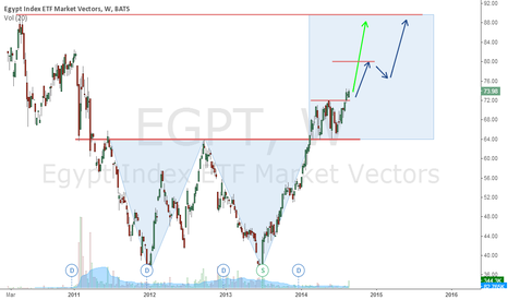 EGPT: Egypt Index ETF recovers to challenge its all time high.