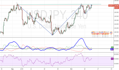USDJPY: ZONE OF RESISTANCE REACHED