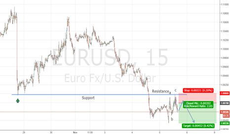 EURUSD: EURUSD: Potential Short