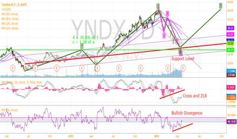 YNDX: Long YNDX