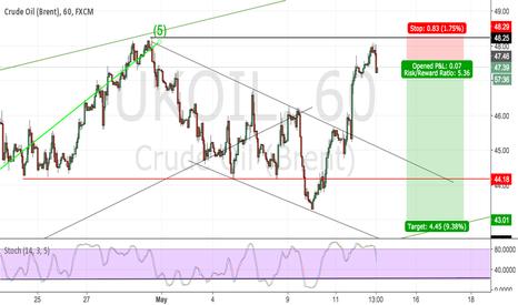 UKOIL: Brent Crude Oil Short
