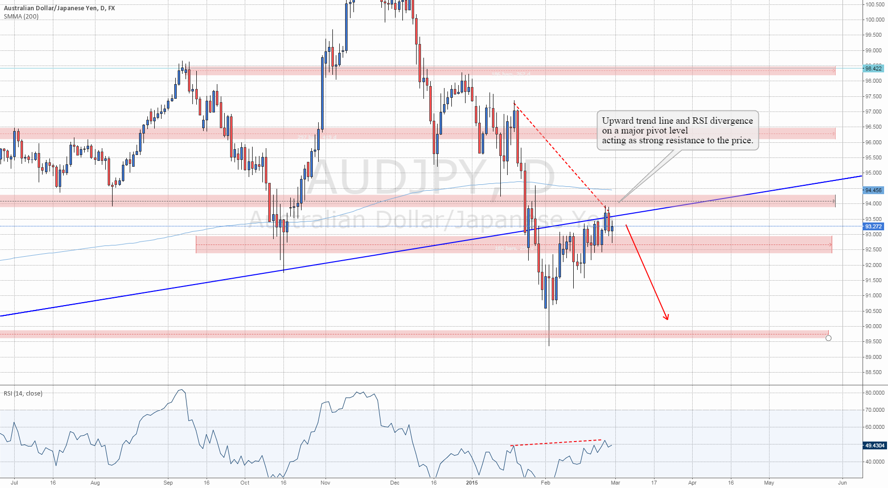 Level To Watch: #AUDJPY Divergence and Upward Trendline