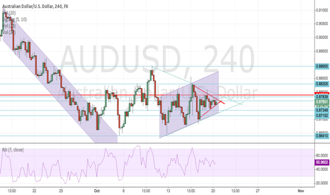 AUDUSD: Very tight range ready for break out?