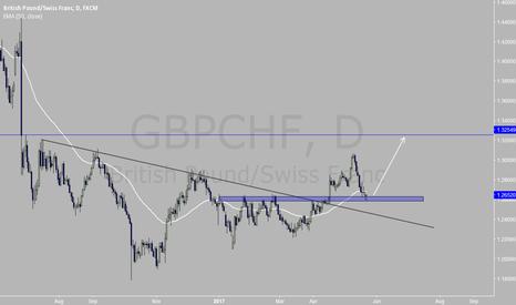 GBPCHF: GBPCHF long