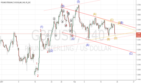 GBPUSD: Cable Under Pressure In Symmetrical Triangle...
