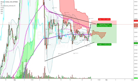 BTCUSD: Top of triangle sell BTCUSD