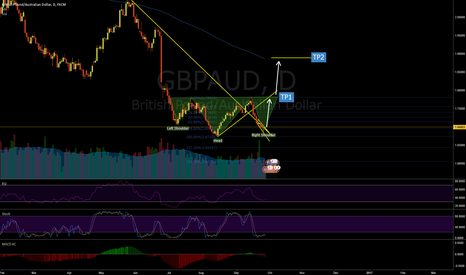 GBPAUD: Potential bullish head and shoulders for GBPAUD?