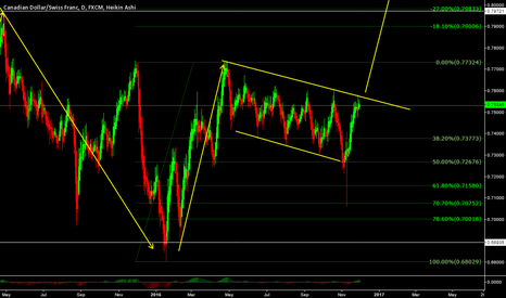 CADCHF: CADCHF - Buys coming in to play