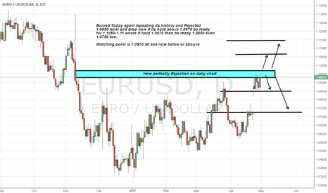 EURUSD: Eurusd watching area 1.0970