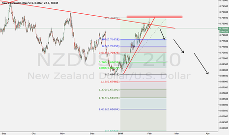 NZDUSD: sell the nzd as it breaks the supporting line