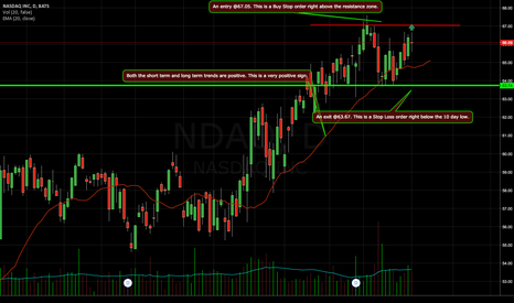 NDAQ: NDAQ has an average volume of 1462250. This is a good sign as it