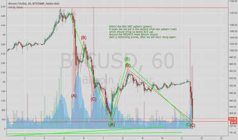 BTCUSD: Bitcoin: The bottom is almost in...