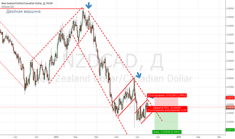 NZDCAD: Продажи от трендовой линии