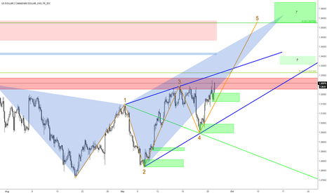 USDCAD: 4h Bearish Butterfly & Wolfe Waves