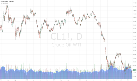 CL1!: CLOSE OIL TRADING ALERT #8