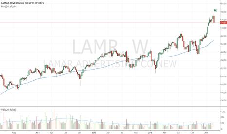 LAMR: Bearish up-thrust on comparatively high volume