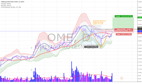 OME: OME double bottom base - buy 23.70