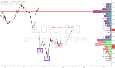 LLOY: Lloyd's Banking Group long