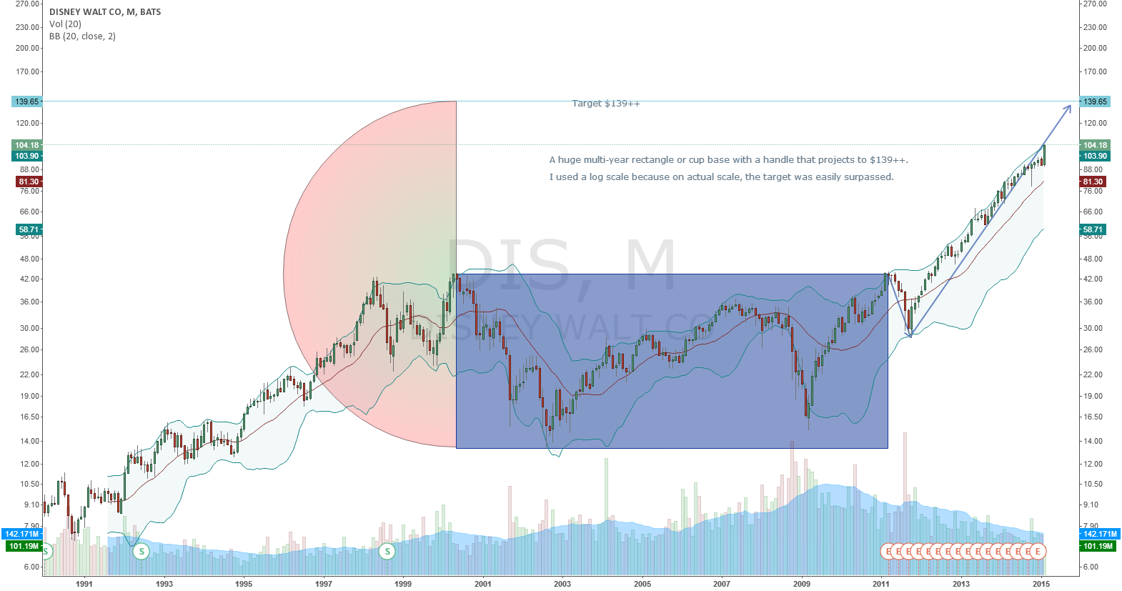 DIS-A huge multi-year rectangle or cup base with handle