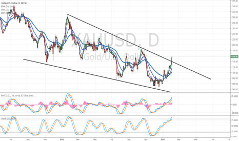 XAUUSD: Gold - Major Bottom Forming? Bullish Falling Wedge