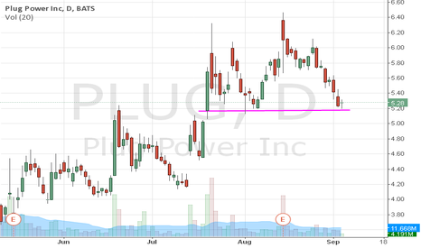 PLUG: Looking for bounce here on $PLUG
