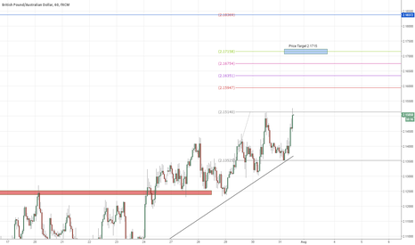 GBPAUD: GBPAUD Daytrade JUST ENTERED - Hourly 200 pip target