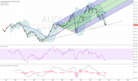 AUDUSD: if we stop we stop here