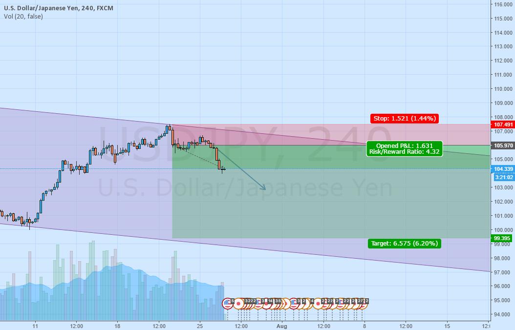 USD/JPY short