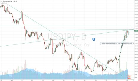USDJPY: Bearish, but trendline must be broken