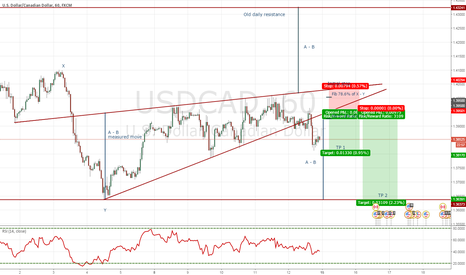 USDCAD: USDCAD Channel breakout trade