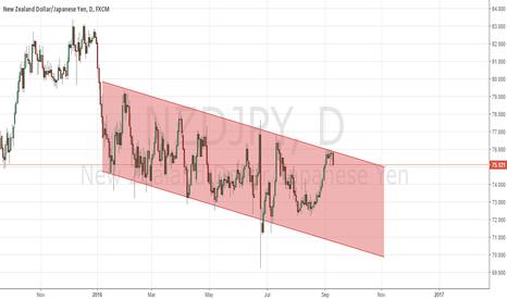 NZDJPY: Descending Channel