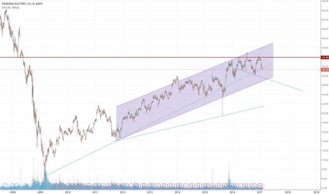 GE: Potential Reversal