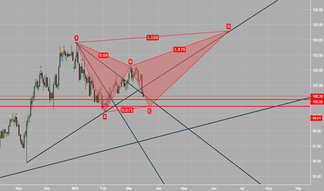 DXY: Expect a bullish move for DXY