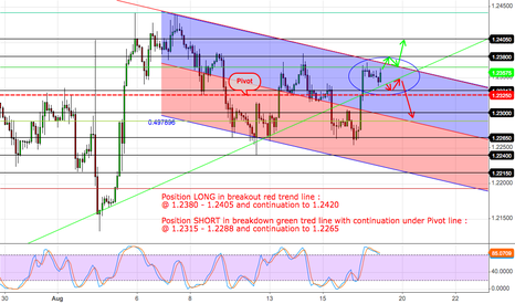EURUSD: EURUSD stand by news