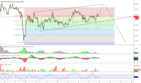 GBPJPY: will it strike up a last time =)